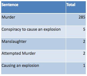Offences for those sentenced to life imprisonment 1995-2010