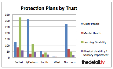 The number of protection plans in each trust varied
