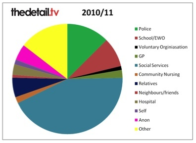 Source of referrals 2011/12