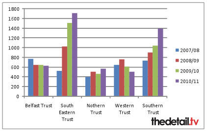Child protection referrals by trust from 2007-11