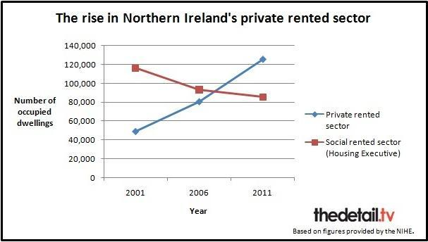 The private rented sector in NI is now the second largest housing sector