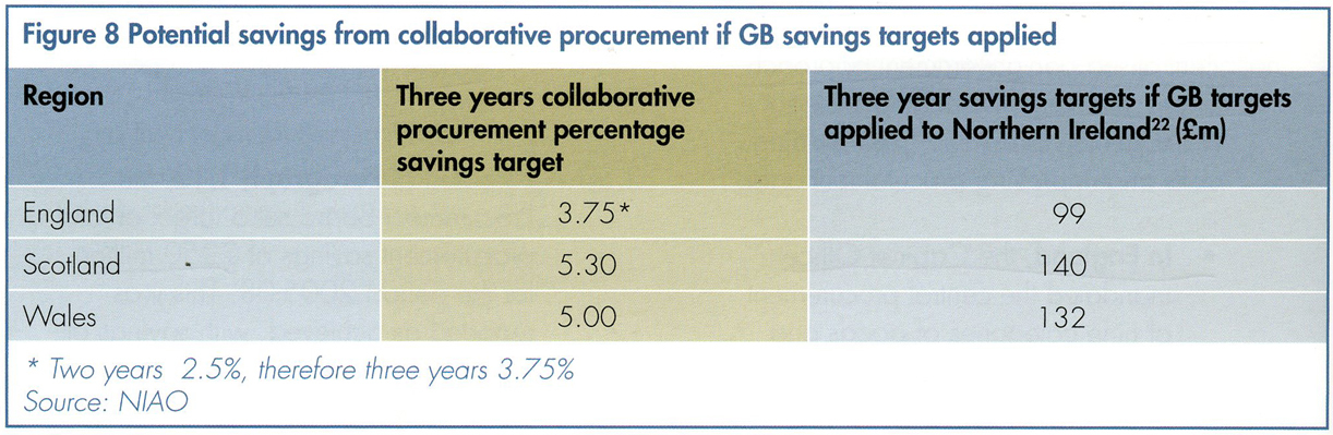 Potential savings for collaborative procurement if GB spending targets applied