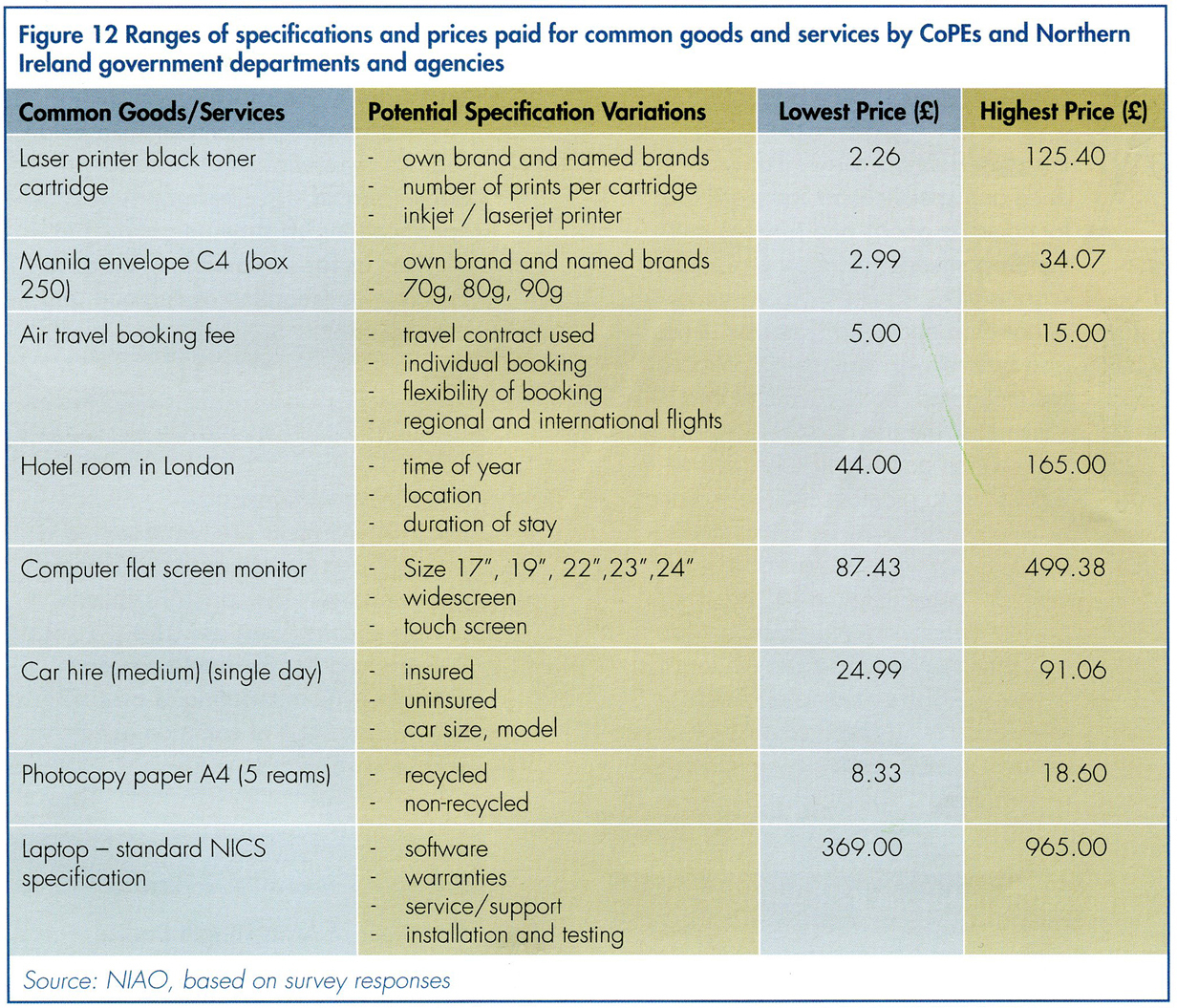 Comparison of prices paid by government departments for public services