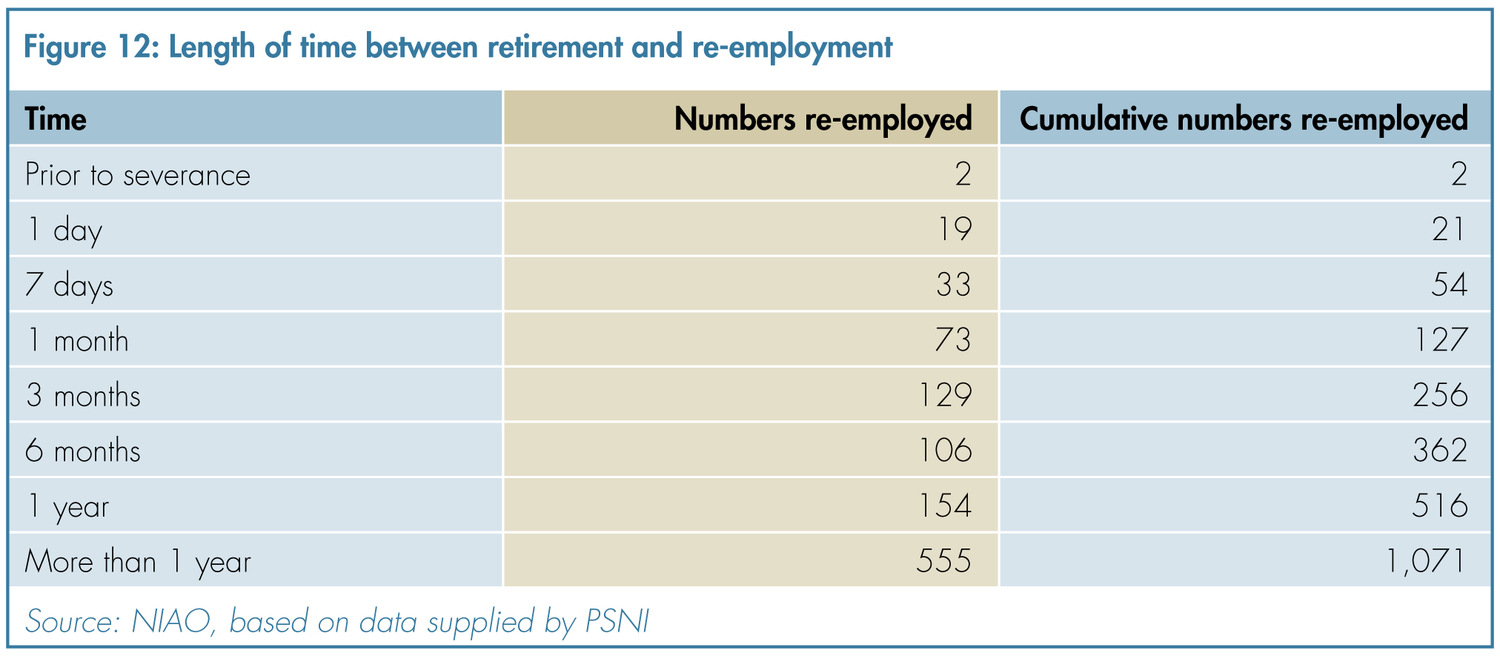 length of time between retirement and re-employment