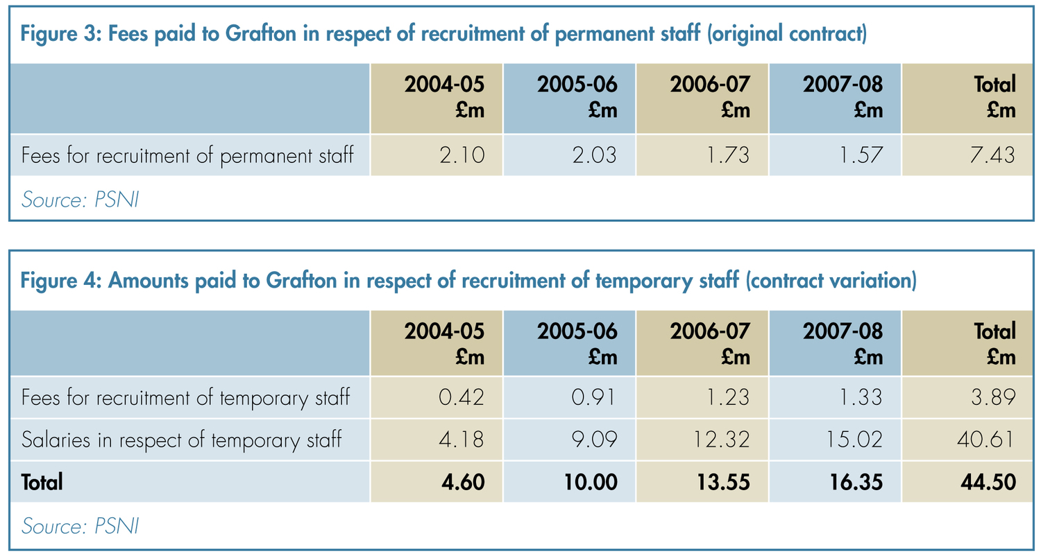 Grafton recruitment of permanent and temporary staff to PSNI