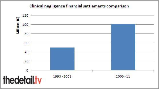 Comparison of clinical negligence settlement figures over eight year period