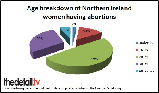 The age of NI women who had abortions in England and Wales in 2011