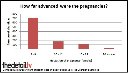 Pregnancy stage for NI women who had abortions in England and Wales in 2011