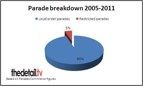 A breakdown of loyalist/unionist parades, and the number restricted.
