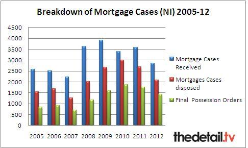 Figures for 2012 only for January to September (NI court service)
