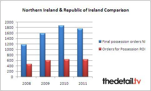 Data provided by Northern Ireland Court Service & Court Service of Ireland