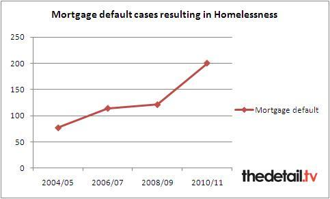 Figures taken from NIHE Homelessness Strategy for NI 2012-2017