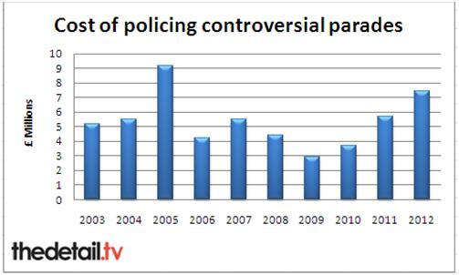 Police Service of Northern Ireland figures show the cost of policing parades disputes.