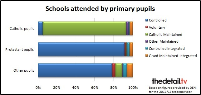 Schools attended by primary pupils