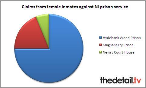 The figures provided by the prison service cover from June 2004 - February 2012