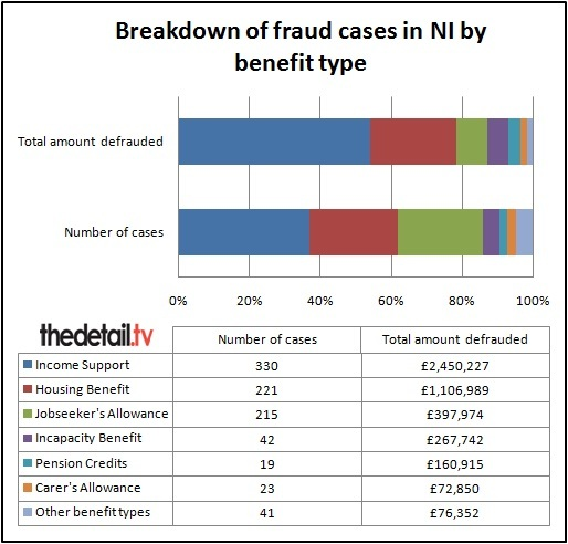 Benefit Fraud In Northern Ireland What The Data Shows Investigations Analysis Northern Ireland From The Detail