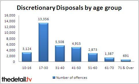 Breakdown of discretionary disposals by age group