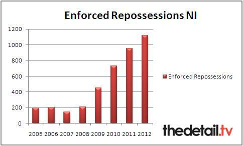 Figures provided by the Enforcement Judgements Office (EJO)