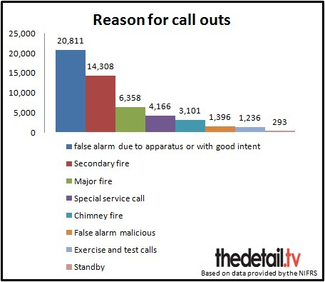 43% of the call outs were false alarms