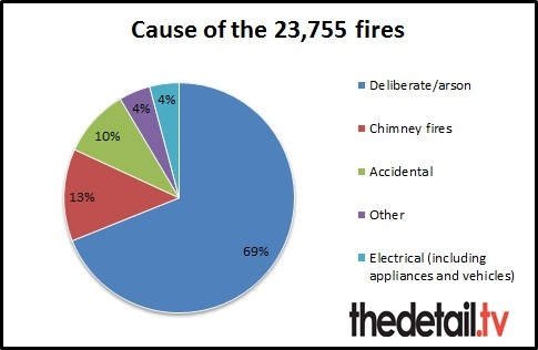 Cause of fires