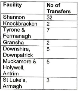 Transfers under the NI Mental Health Order by location