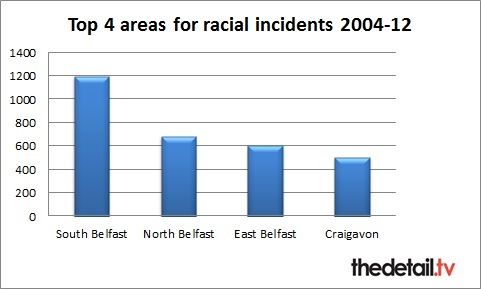 PSNI figures: The top 4 locations for racist incidents in Northern Ireland (2004-12)