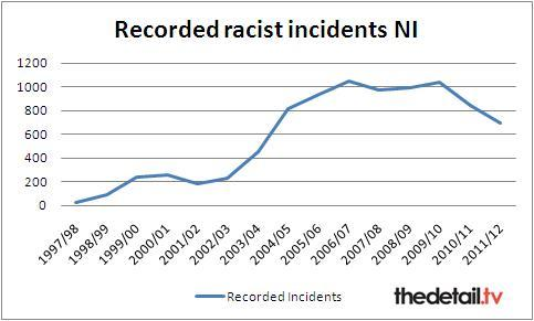 PSNI figures: number of racist incidents in NI (1997-2012)