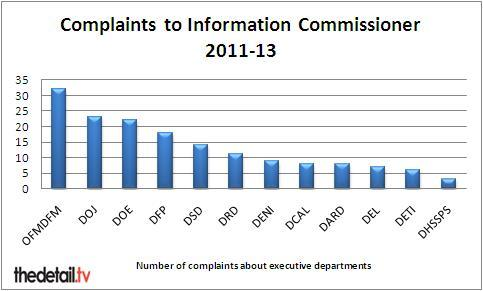 Figures provided by the Information Commissioner's Office